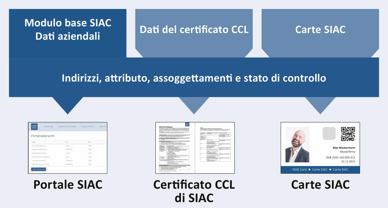 Sistema grafico ISAB-SIAC
